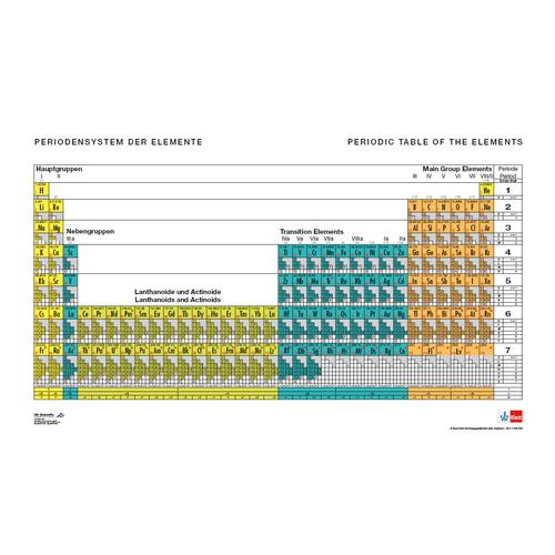 U197001: Periodic Table of the Elements, With Electron Configurations