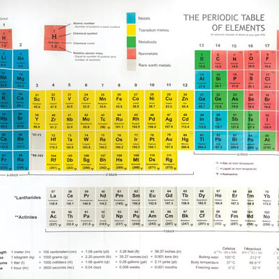 Periodic table curtains gopelling bathroom curtain periodic table decorate the house with urtaz Image collections