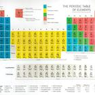 Periodic Table Shower Curtain,W49395P